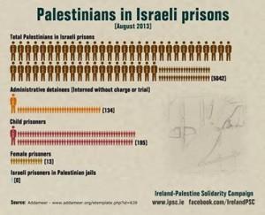 Palestinesi nelle prigionieri israeliane