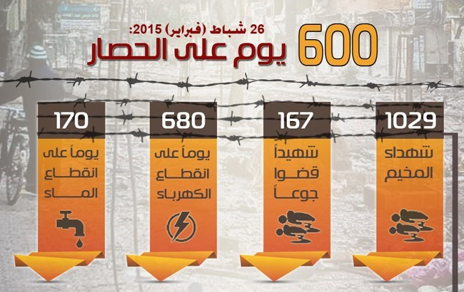 Il campo di Yarmouk sotto assedio da 600 giorni