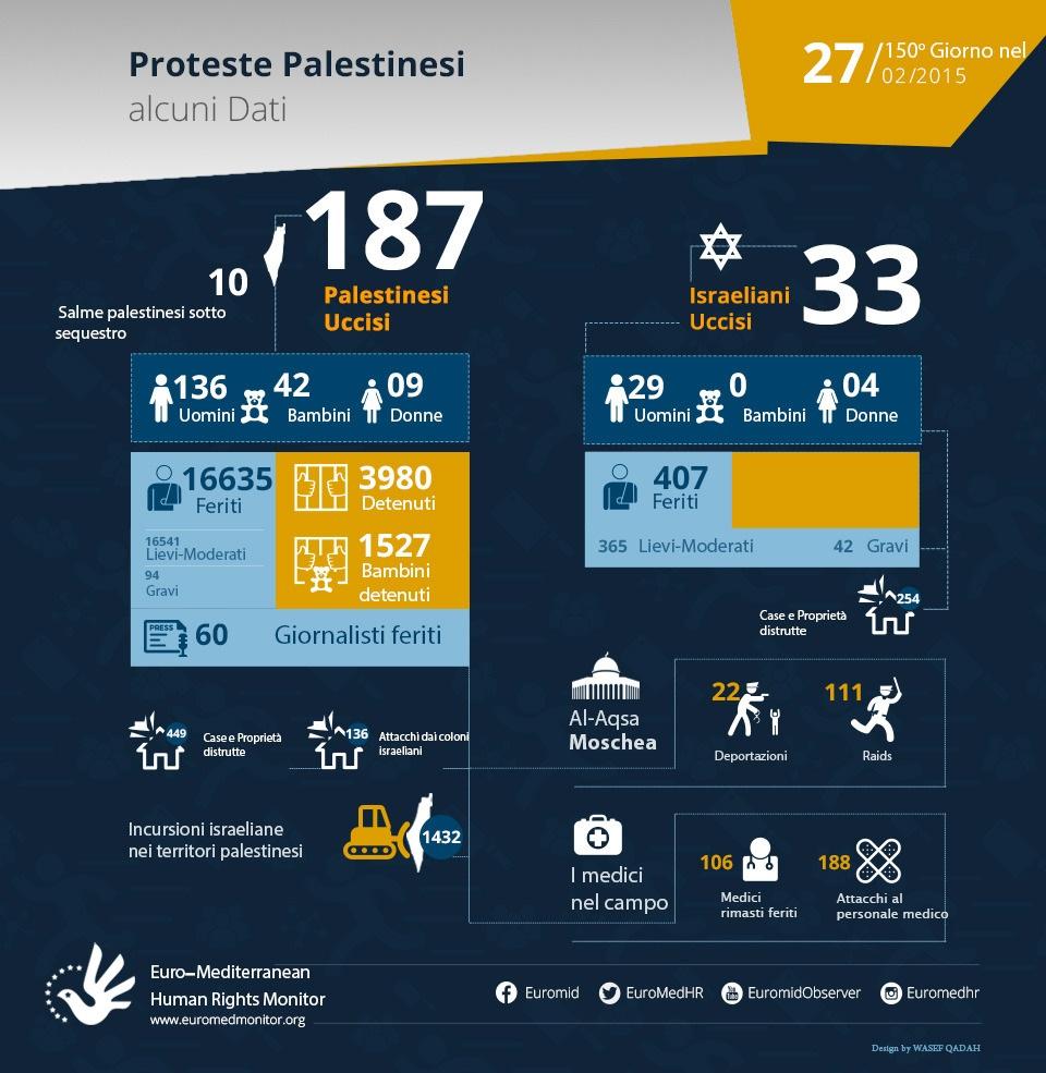 Intifada di Gerusalemme, statistiche aggiornate