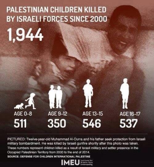 1944 bambini e adolescenti palestinesi uccisi dalle forze israeliane dal 2000