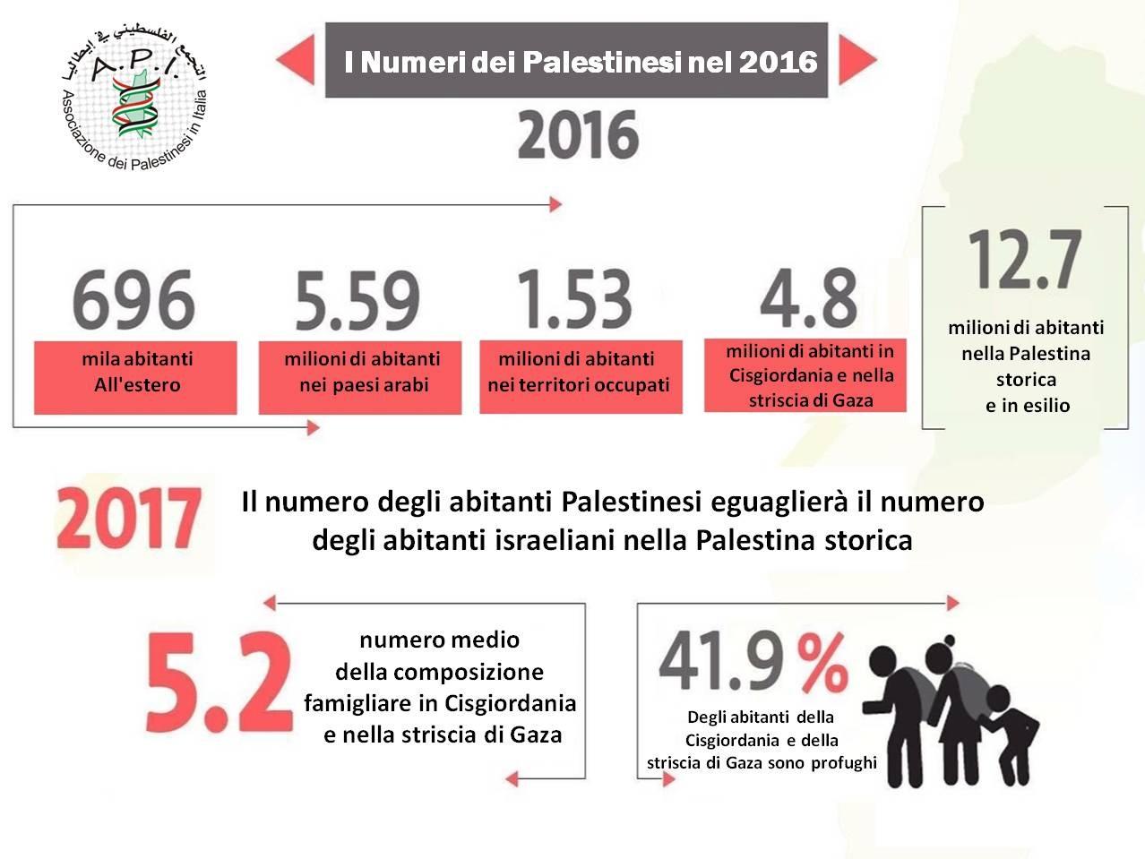 I numeri dei Palestinesi all'estero