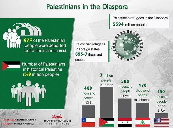 La Diaspora palestinese nel mondo