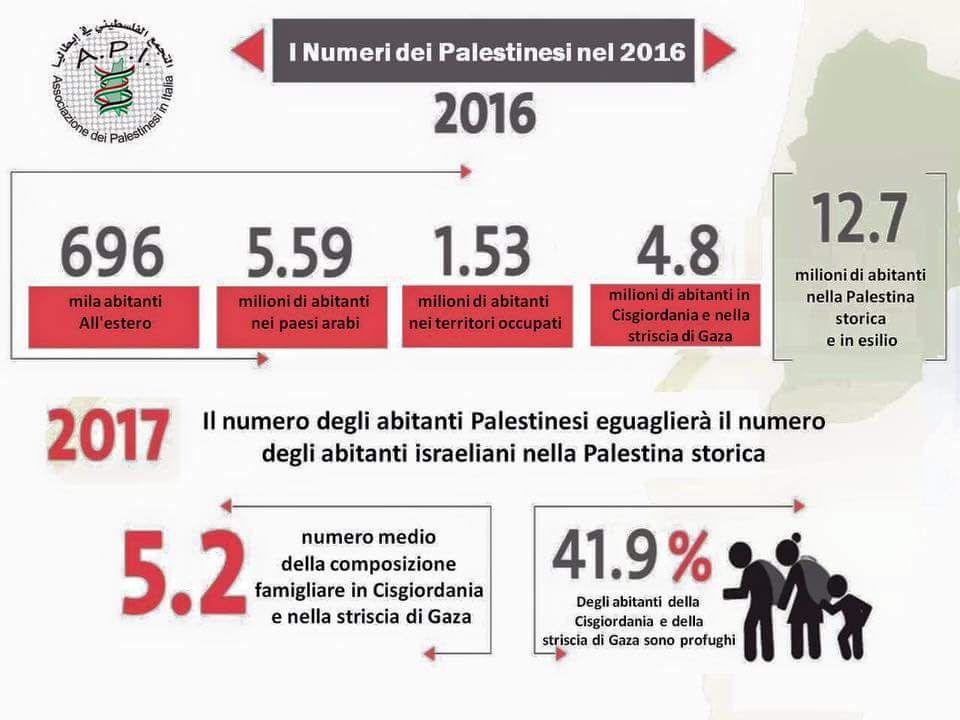 I numeri dei Palestinesi nel 2016