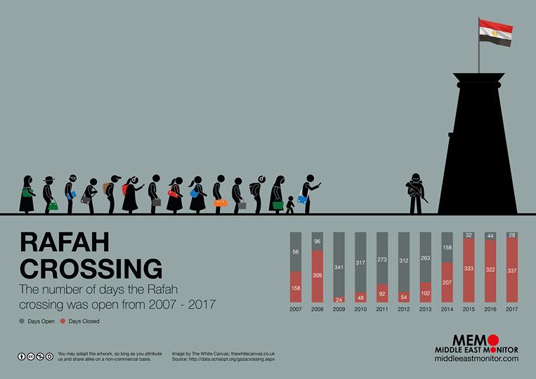 Valico di Rafah: storie strazianti