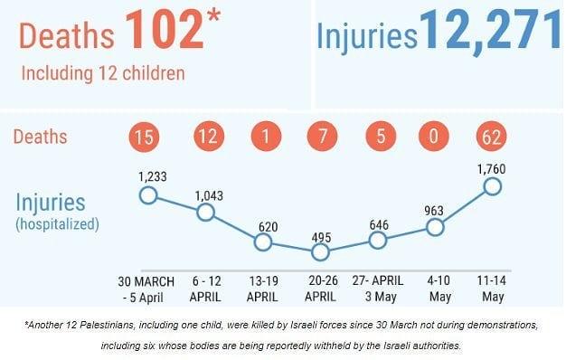 GPI: in meno di 2 mesi, Israele ha ferito più di 12.000 civili palestinesi