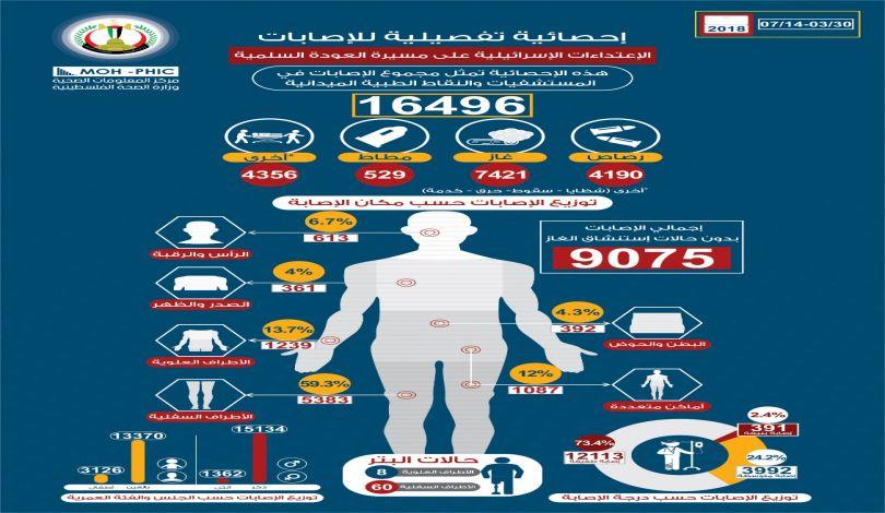 Ministero della Sanità di Gaza: 142 palestinesi uccisi e 16.496 feriti dalle forze israeliane dal 30 marzo