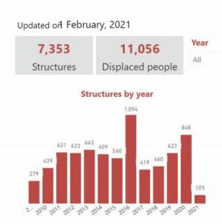 OCHA: Dati su demolizioni e sfollamenti in Cisgiordania